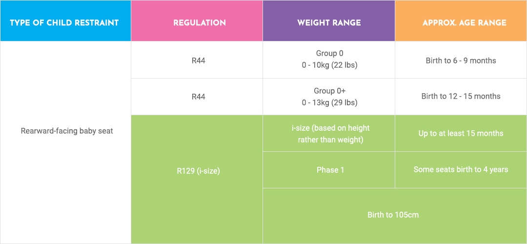 What is the difference between i-size and R44? Which is recommended?